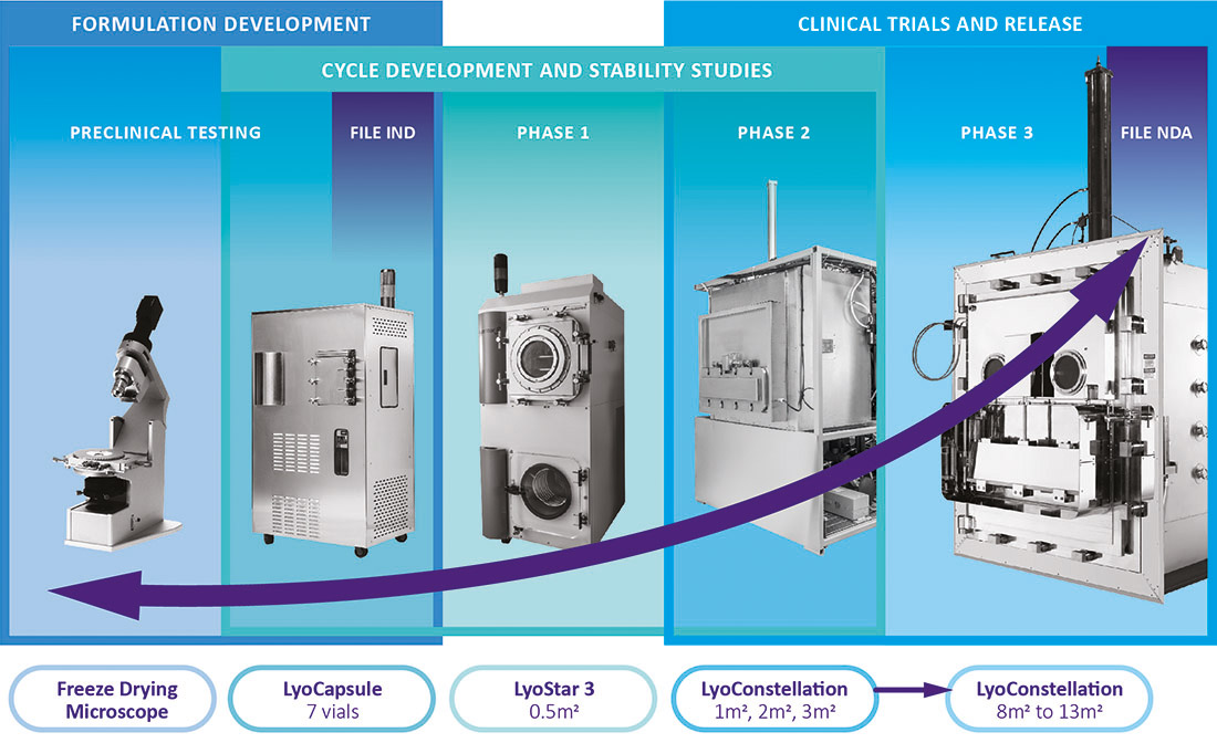 Line of Sight Range - Freeze-Drying Experts - SP Scientific